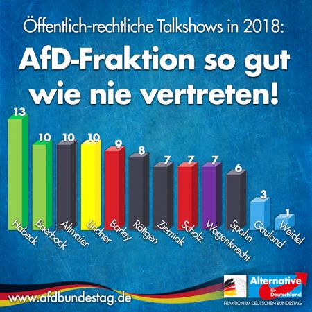 AfD-Fraktion in öffentlich-rechtlichen Talkshows so gut wie nie vertreten