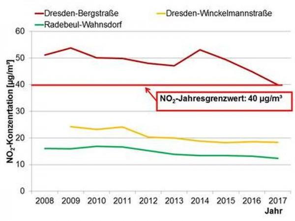Hans-Joachim Klaudius: Neues aus den Beiratsausschüssen